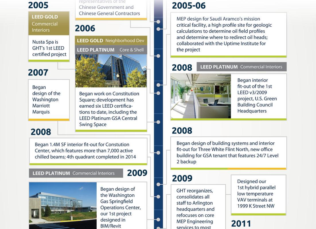 ght_timeline_2005-09