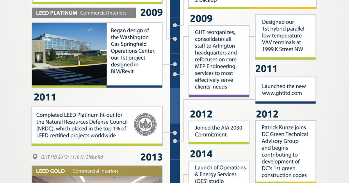 ght_timeline_2009-12