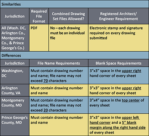 ght_draftblogpost_electronicpermitsubmissions_chart_web_large_475